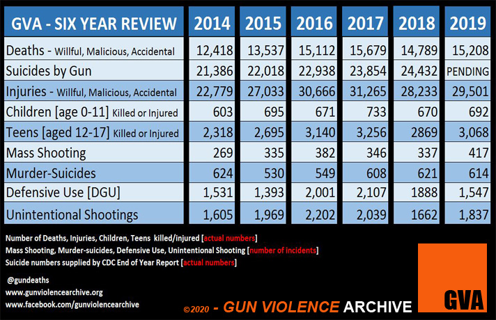 GVA gun violence archive six year review, National Gun Violence Awareness Month
